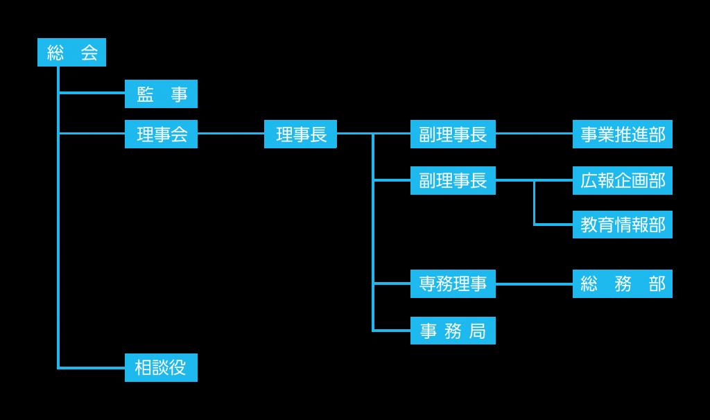 関複の組織図