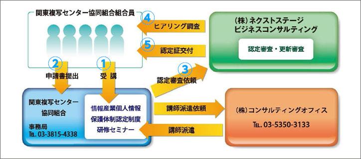 認証取得までの流れフロー図